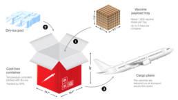 Cold Chain Shipment